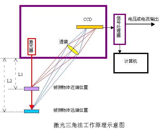 金石激光测距传感器原理及应用图片